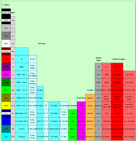 Periodic Table of CSS